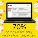 Email Marketing is Dead! Long Live Print!